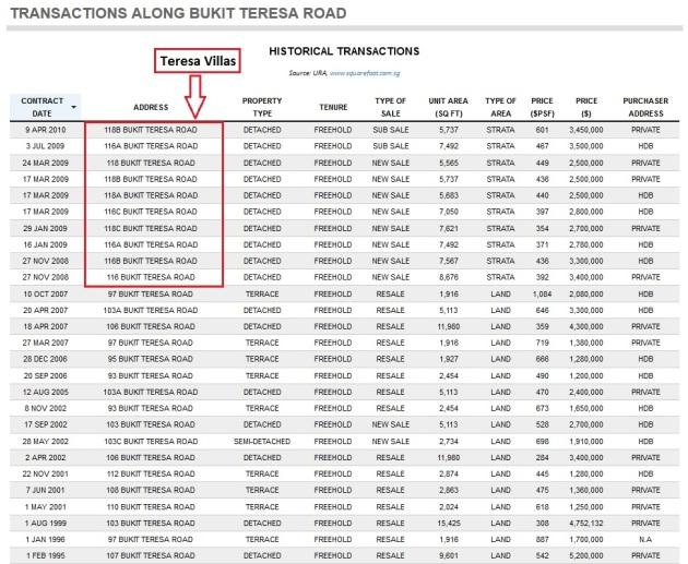 Bukit Teresa Transactions